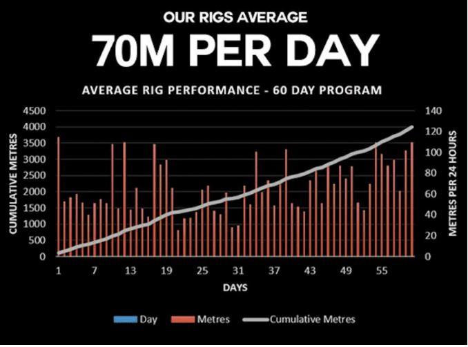 Our Rigs Average 70m Per Day