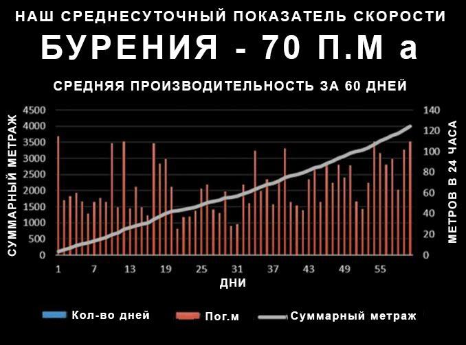 НАШ СРЕДНЕСУТОЧНЫЙ ПОКАЗАТЕЛЬ СКОРОСТИ БУРЕНИЯ - 70 П.М